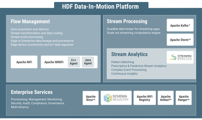 94555-hdf-data-in-motion-plaform-1-update-1024x610.png
