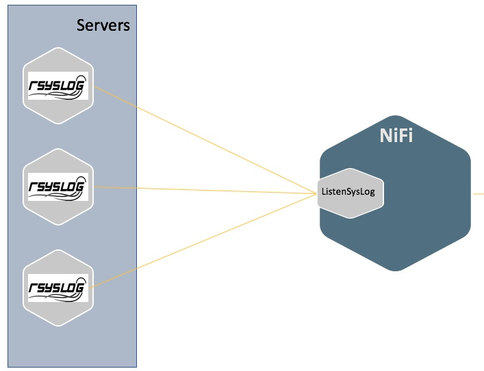 Log Forwarding & Ingestion Patterns using MiNiFi a