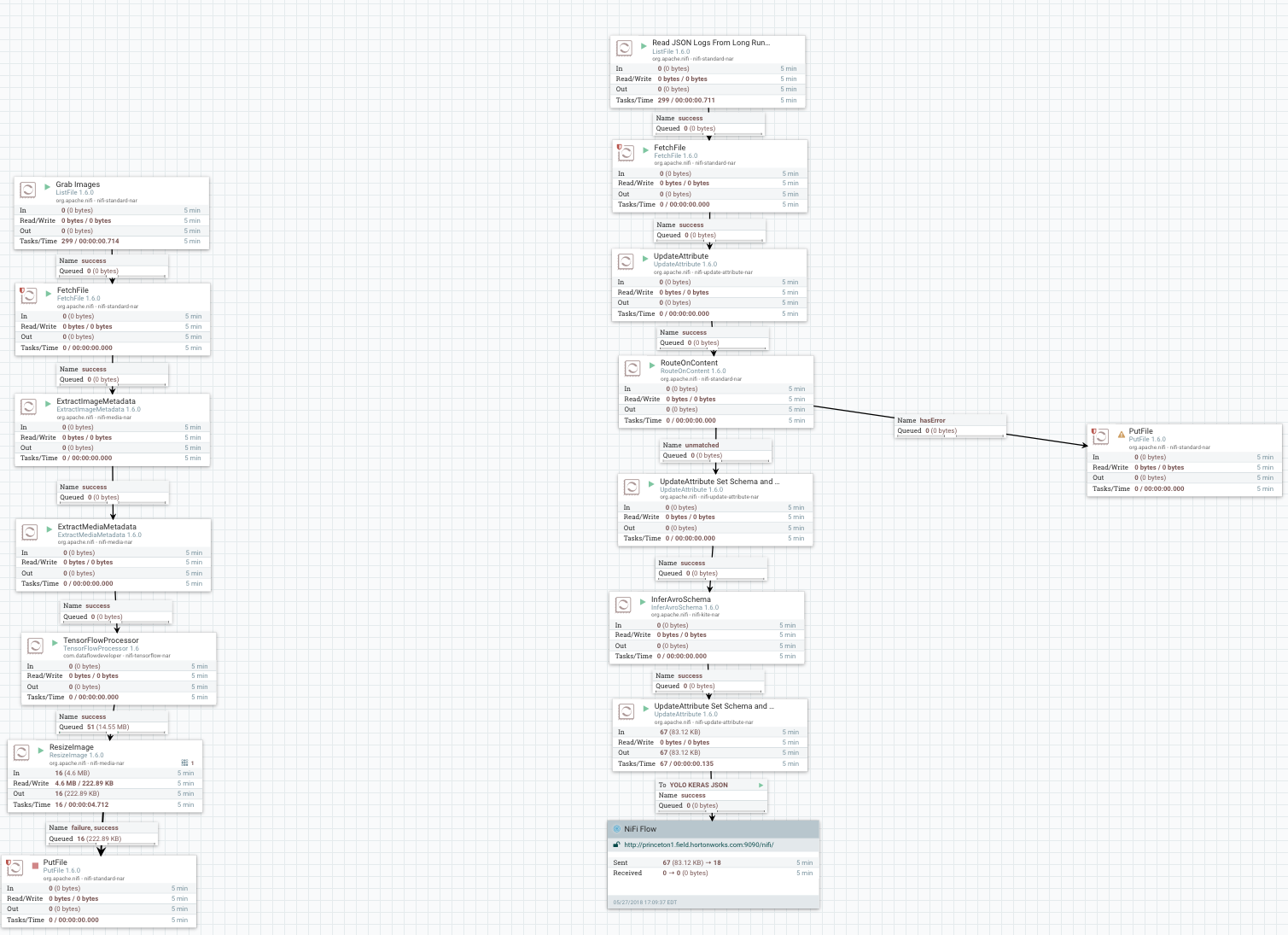Integrating Keras (TensorFlow) YOLOv3 Into Apache