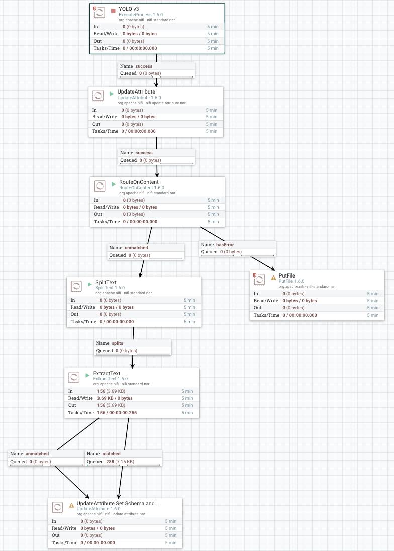Integrating Darknet YOLOv3 Into Apache NiFi Workfl