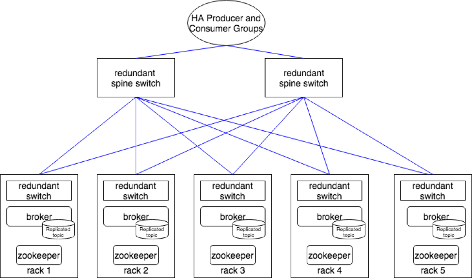 Design and Deployment Considerations for High Avai