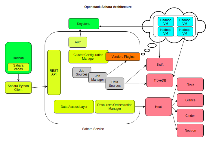 How to get started with Big Data Analytics on Open