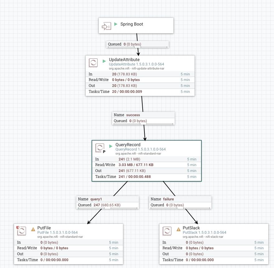 Spring Boot 2 0 on ACID : Integrating REST Microse