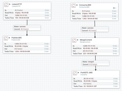 Ingesting JMS Messages to HDFS via HDF 2 0 - Cloudera Community